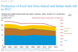 Annual Energy Outlook for 2014