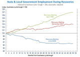 BLS-StateLocalJobsInRecessionsY2013Aug.PNG