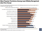 Obamacare_MostPopularProvisions.PNG
