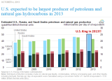 EIA_US_Top_Oil_Gas_Producer_Y2013_annotated.PNG