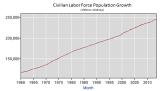 BLS_Civilian_Labor_Force_Population_Y1960Jan_Y2013Sep.PNG