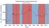 BLS_Fed_Gov_Employment_Y1960Jan_Y2013Sep.PNG