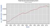 BLS_Tot_Gov_Employment_Y1960Jan_Y2013Sep.PNG