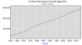 BLS_Civilian_Population_Age16__Y1960Jan_Y2013Sep.PNG