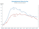 BLS_WH_Furman_Employment_Tare_By_Sex_Y2008Jan_Y2013Oct.PNG