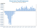 BLS_WH_Furman_PrivateJobGrowth_43Month_Y2013Sep.PNG