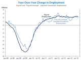 BLS_WH_Furman_Yearly_Change_Employment_Y2008Jan_Y2013Oct.PNG