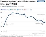BLS_CNNMoney_Y2012-11_Jobs.PNG