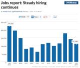 BLS_CNNMoney_Y2013-01_Jobs.PNG