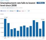 BLS_CNNMoney_Y2013-02_Jobs.PNG