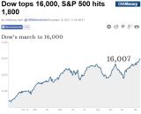 CNNMoney_Stock_Rise_Y2013Jan01_Y2013Nov15.PNG