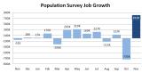 BLS_Population_Survey_Emp_Y2012Nov_Y2013Nov.PNG