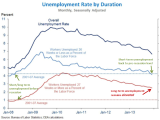 Furman_Umployment_Y2013M12_Annotated.PNG
