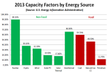 EIA_2013_Capacity_Factors_By_Source.png