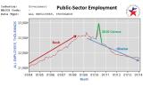 BLS-Public_Sector-Y2014Mar_SnipSave.PNG