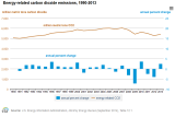 EIA_CO2_Reduction_Y2005_Y2013.png