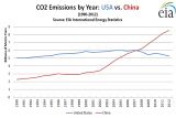 EIA_IES_CO2_China_USA_Y1990_Y2012.png
