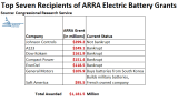 CRS_ARRA_Battery_Funding.png