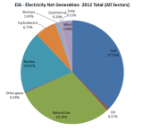 EIA_2012_Electricity_By_Sector.png