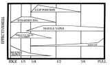 Carburetor Tuning Range Chart