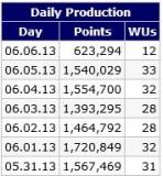 2013.06.06 - team 33 daily prod.JPG