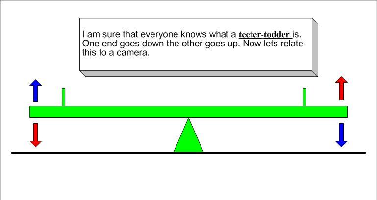 The Teeter-Todder