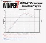 CRF450X Dyno Baffle and No Baffle with JD Jet Kit (HP)