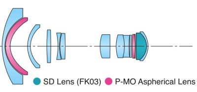 Tokina 12-24mm f/4 Pro DX II for Canon Diagram