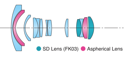 Tokina 11-16mm f/2.8 AT-X Pro DX for Sony Diagram