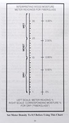 The CT-33 Scale For Fiberglass