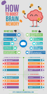 vitamins For brain and Memory