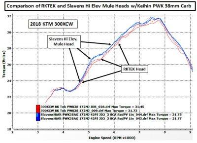 Comparison of RKTek and Slavens Mule Heads photo - James Dean photos