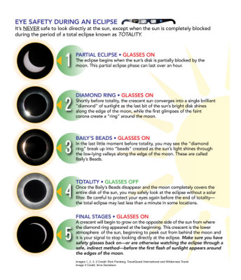 Total Solar Eclipse Chart, Courtesy of NASA (IMG_6603)