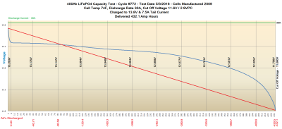 Cycle Test #772 Discharge Graph
