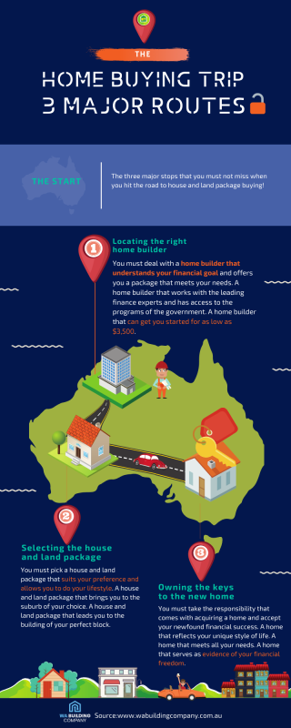 The Home Buying Trip: 3 Major Routes (Infographic)