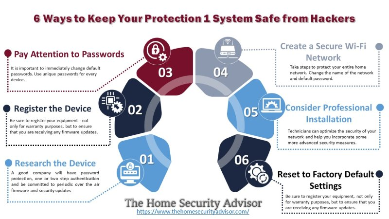 Keeping your Protection One Smart Home Safe from Hackers