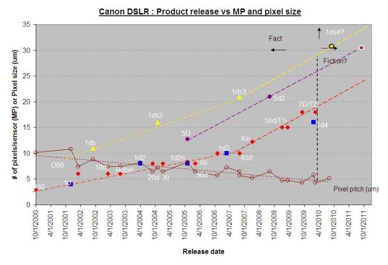 Canon trends-2010.JPG
