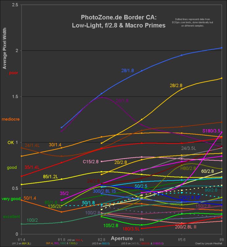 Primes CA