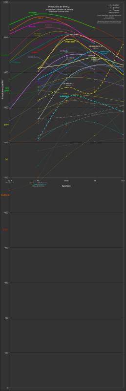 Standard Zooms Resolution (@~24mm, big)