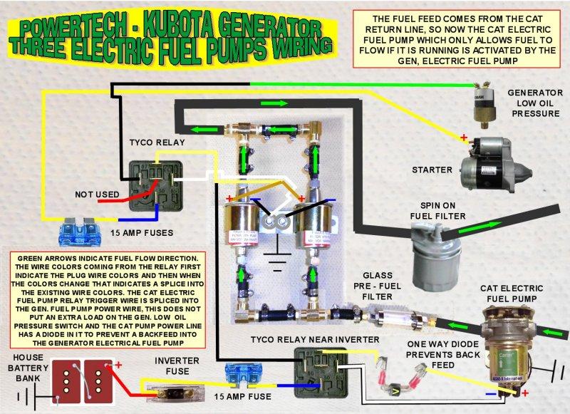 PowerTech Fuel Pump problem? - Wanderlodge Owners Group