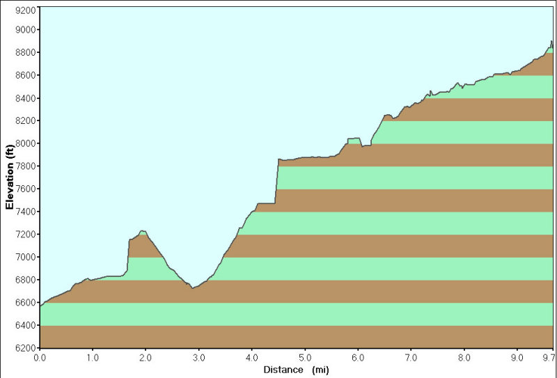 Elevation Profile for  Day 1