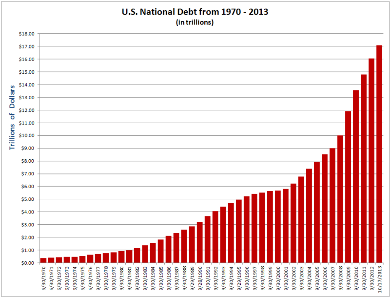 an overview on the us national debt and spending Our interactive overview of government debt debt figures are derived from national definitions and in the us, does public debt include only.