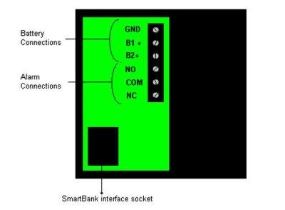 Smart Gauge Terminals