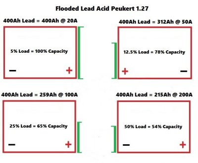 Lead Acid And High Current Loads