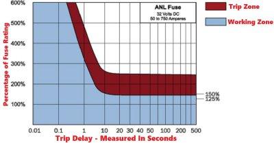 Trip Delay Curve