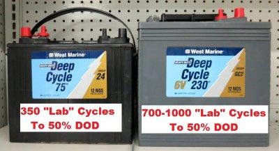 Pseudo Deep Cycle vs. Deeper Cycle