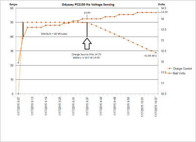 No Voltage Sensing At Battery - 1 Hour Charge
