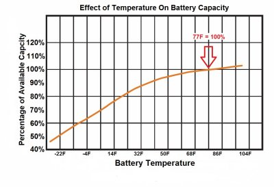 #4 Battery Temperature & Self Discharge