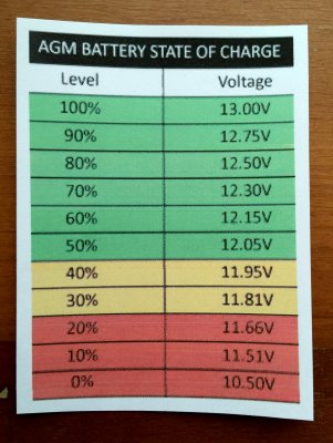 Customers SOC Resting Voltage Chart
