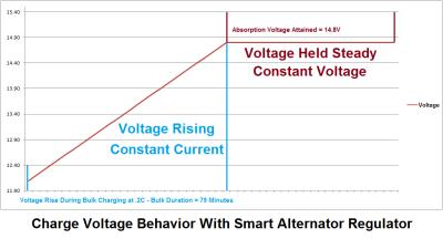 Voltage Profile - Smart Regulator